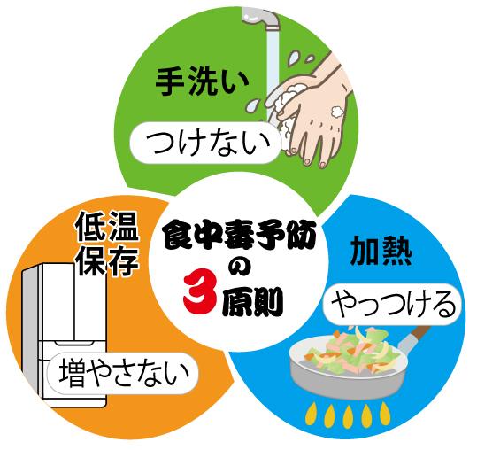 食中毒に気をつけよう!|スタッフコラム|西宮回生病院